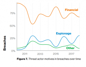 Verizon data breach report 2019
