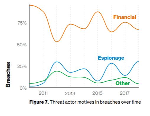 Verizon Data Breach Report: Espionage, C-Suite and Cloud Attacks on