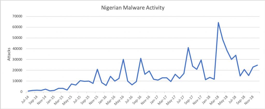 Nigerian scam BEC