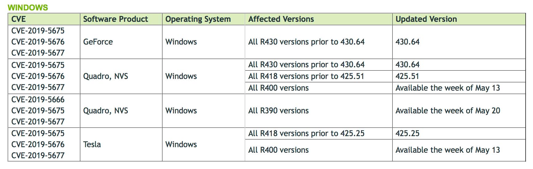 Nvidia Warns Windows Gamers on GPU Driver Flaws : Games