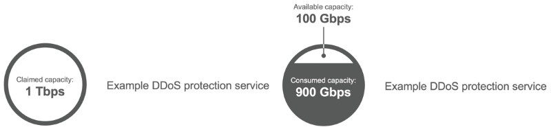 in DDoS attacks available capacity matters