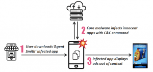 Agent Smith malware targets Android handsets