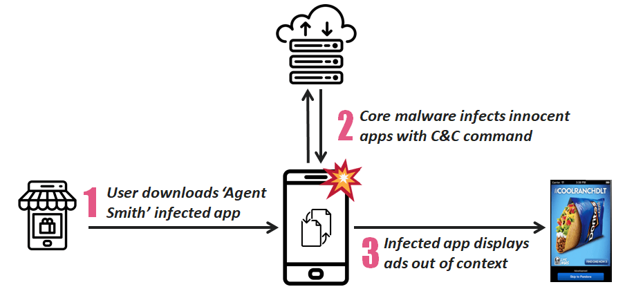 Agent Smith Malware Infects 25M Android Phones to Push Rogue