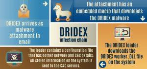 dridex
