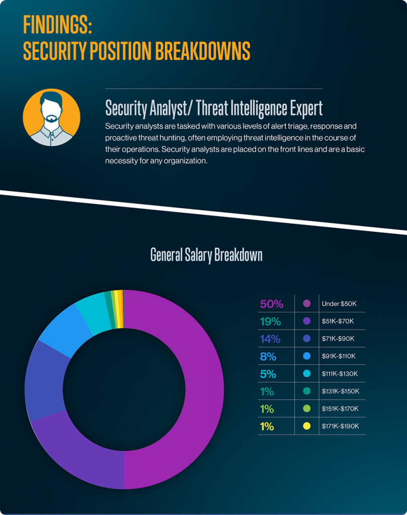 Findings: Security Position Breakdowns