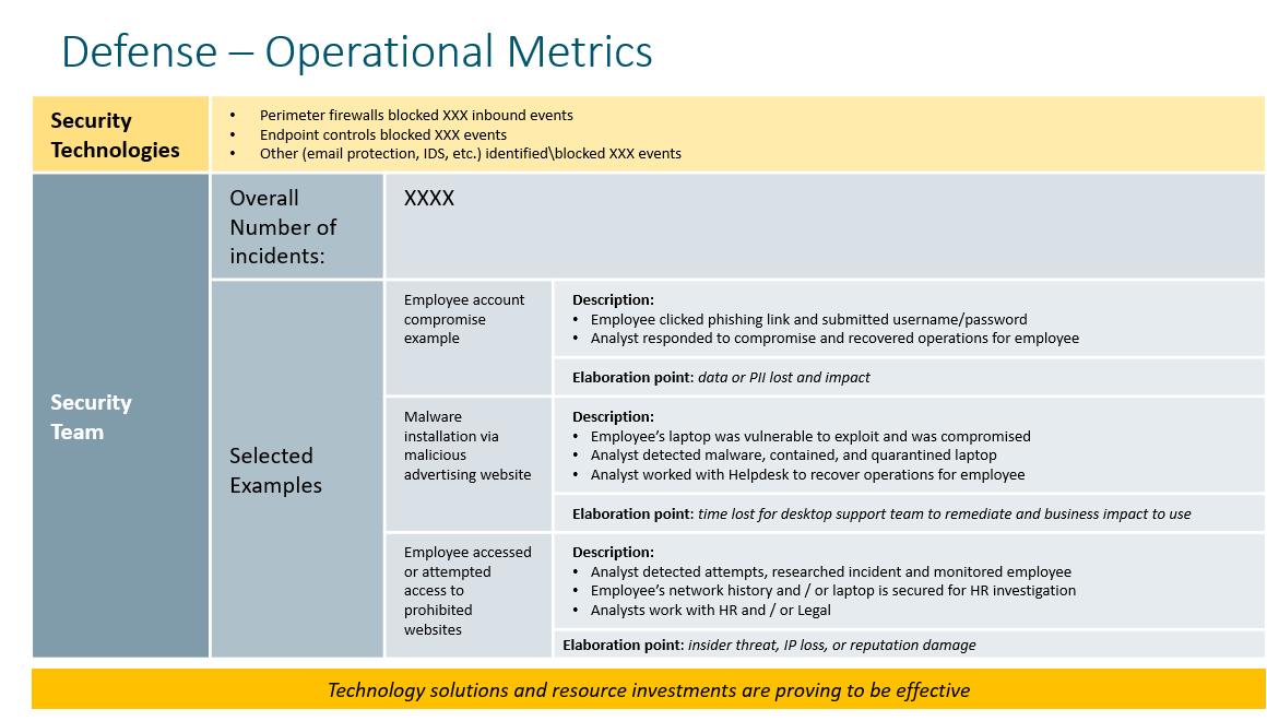 Defense - Operational Metrics