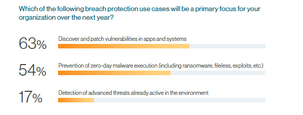 Breach Protection Use Cases