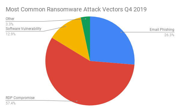ransomware RDP attack