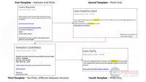 Microsoft OneNote phishing