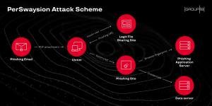 microsoft phishing campaign