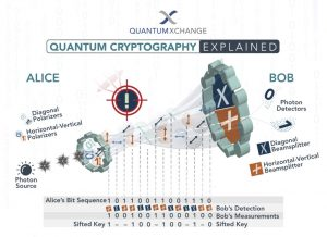 quantum encryption explained