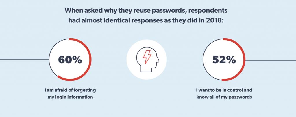 password reuse problem