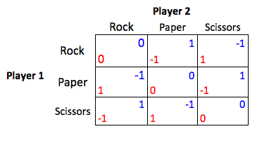 Rock Paper Scissors Payoff