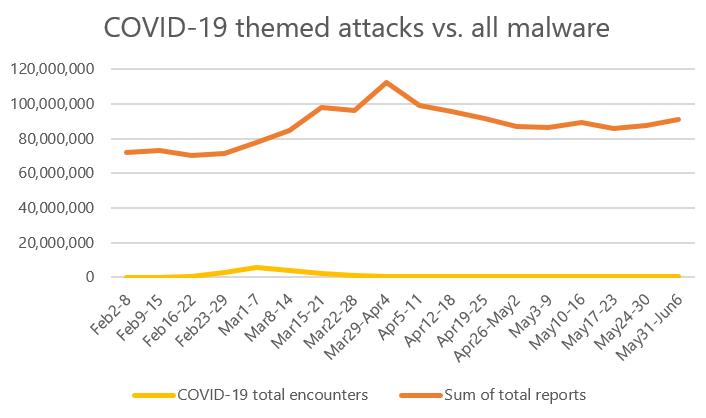 Coronavirus-Themed Cyberattacks Compared to all malware