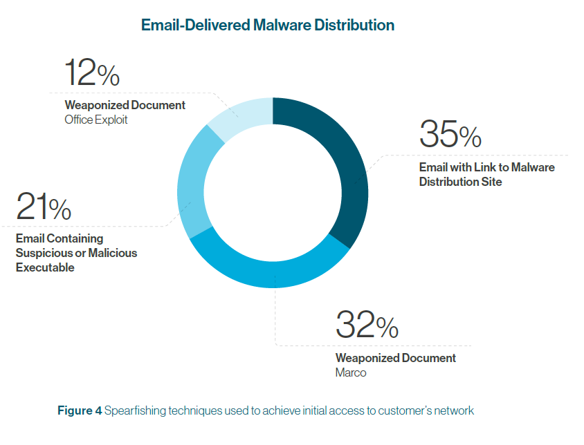 Email Delivered Malware Distribution