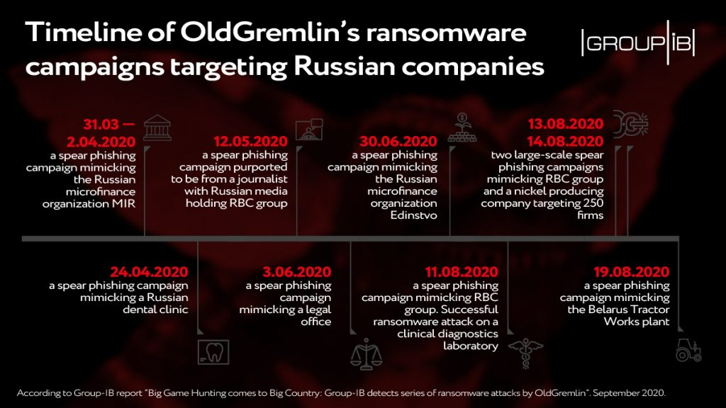oldgremlin cyberattack russia