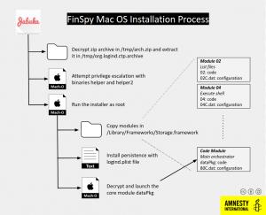 FinSpy malware macOS Linux