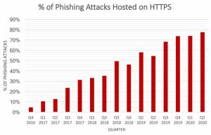 %of Phishing Attacks Hosted on HTTPS