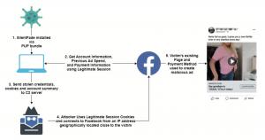 facebook malware campaign silentfade