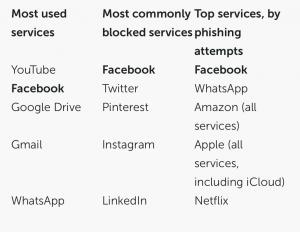 facebook phishing attempts