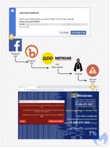 , Facebook, News and XSS Underpin Complex Browser Locker Attack