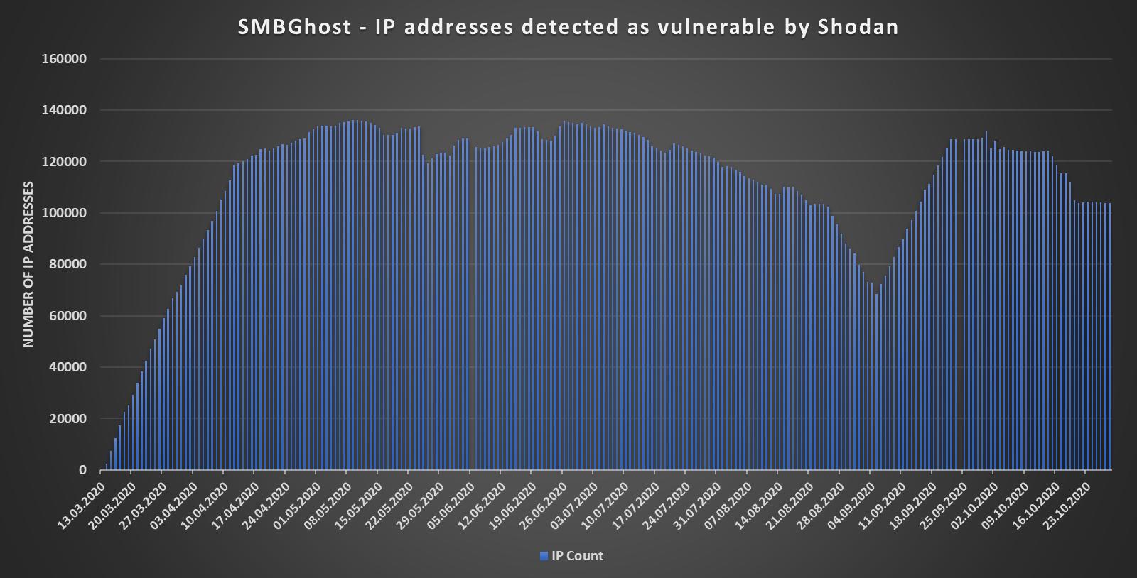 SMBGhost Shodan detections