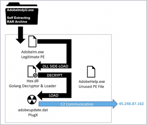 , TA416 APT Rebounds With New PlugX Malware Variant