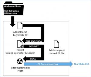 PLugX malware