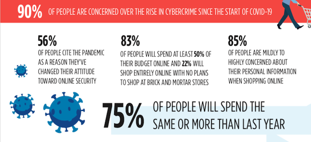 , ThreatList: Cyber Monday Looms – But Shoppers Oblivious to Top Retail Threats