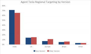 , Agent Tesla Keylogger Gets Data Theft and Targeting Update