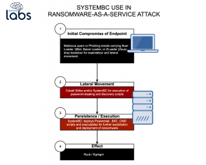 SystemBC Backdoor