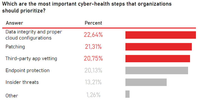 Which are the most important cyber-health steps that organizations should prioritize?