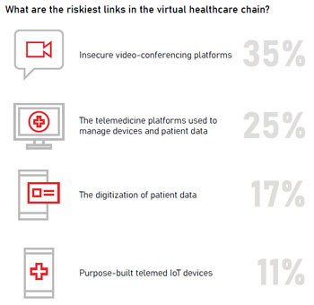 What are the riskiest links in the virtual healthcare chain?