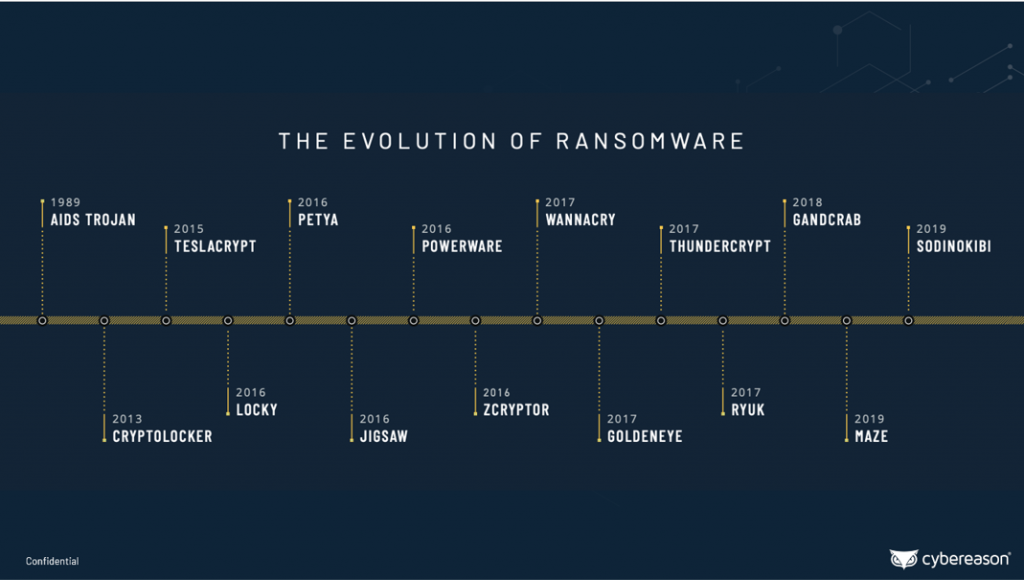 , What's Next for Ransomware in 2021?