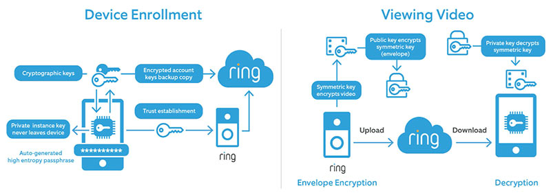 Ring Diagram of End-to-End Encryption Overview