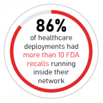 internet-of-medical-things recalls running inside their network