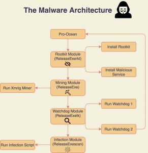 , Rocke Group's Malware Now Has Worm Capabilities