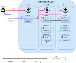 , New Malware Hijacks Kubernetes Clusters to Mine Monero