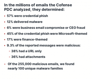 Microsoft Phishing Emails
