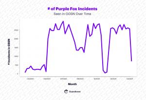 Purple Fox malware