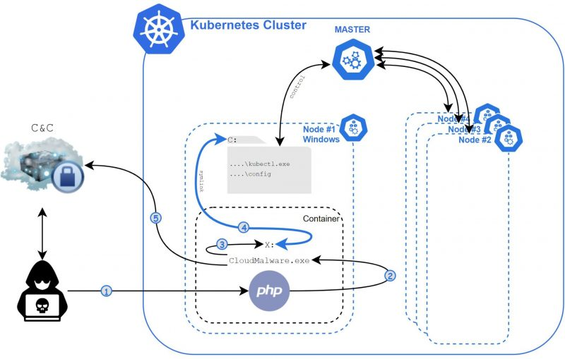 , Windows Container Malware Targets Kubernetes Clusters, The Cyber Post