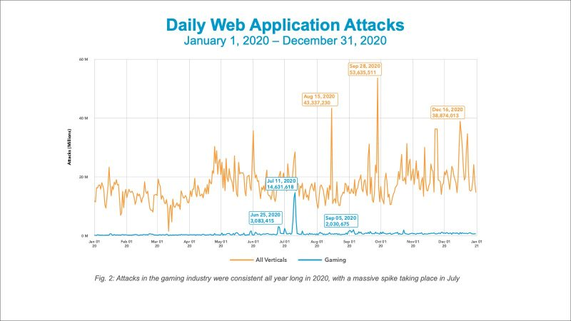 , Pandemic-Bored Attackers Pummeled Gaming Industry, The Cyber Post