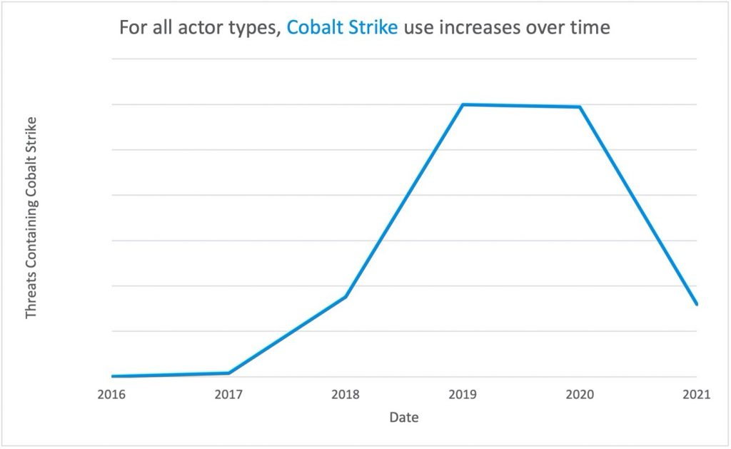 , Cobalt Strike Usage Explodes Among Cybercrooks, The Cyber Post