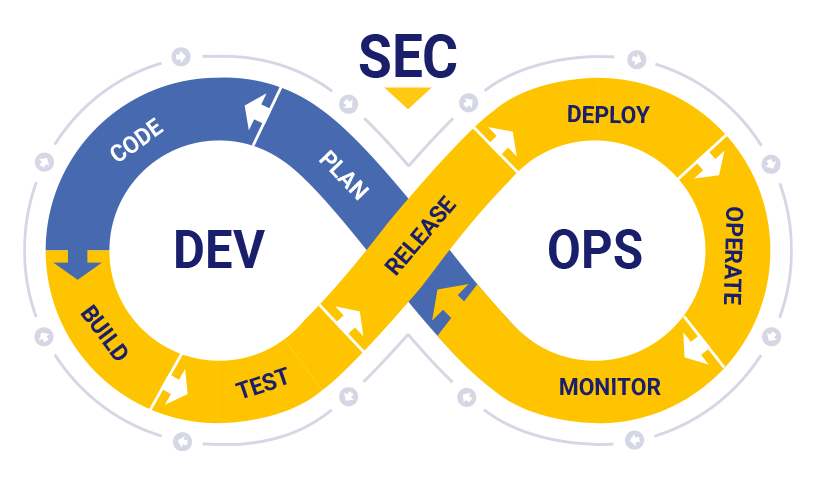 Apps Built Better: Why DevSecOps is Your Security Team's Silver Bullet