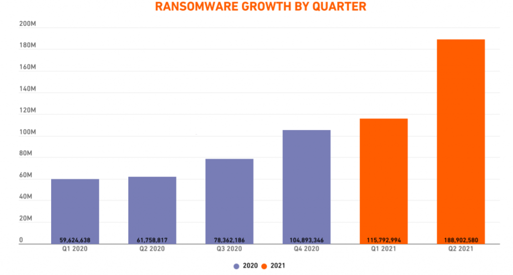 , Ransomware Volumes Hit Record Highs as 2021 Wears On, The Cyber Post