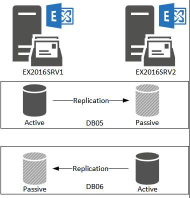 Database Availability Group (DAG)
