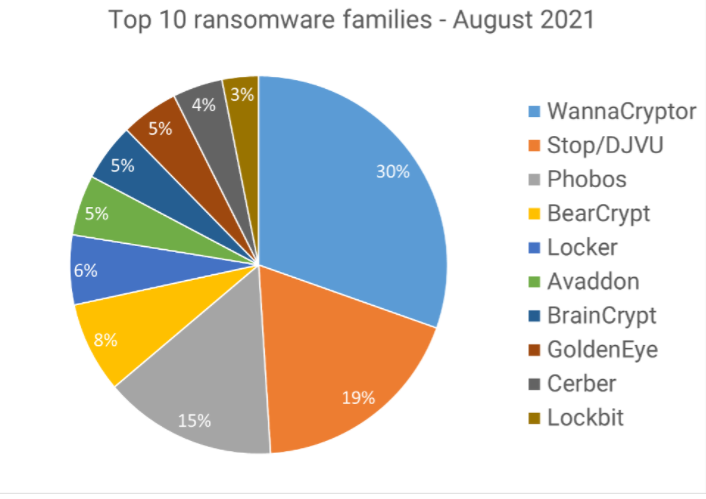The Top Ransomware Threats Aren't Who You Think